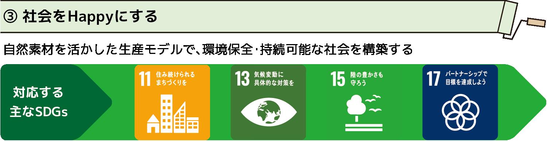 ③社会をHappyにする 自然素材を活かした生産モデルで、環境保全・持続可能な社会を構築します